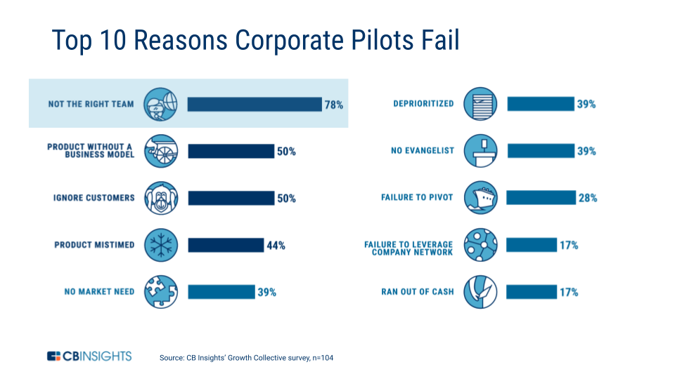 """The top 10 reasons corporate pilots fail, with """"Not the right team"""" as #1."""