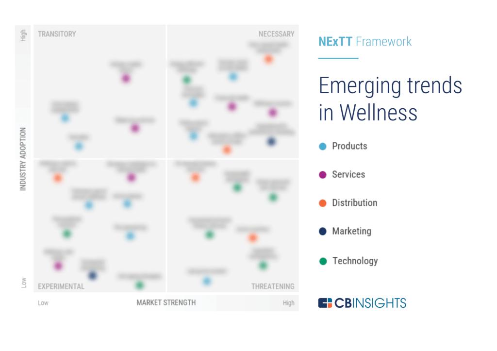 wellness-trends