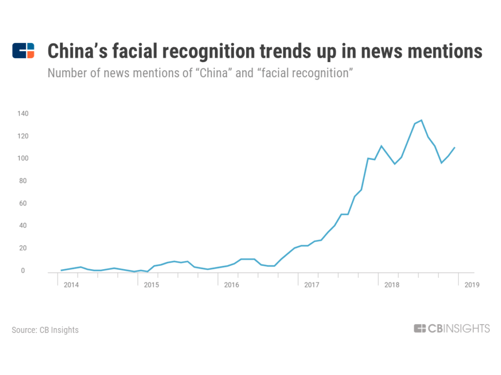 a chart showing how news mentions of China's facial recognition technologies have increased sharply since 2017