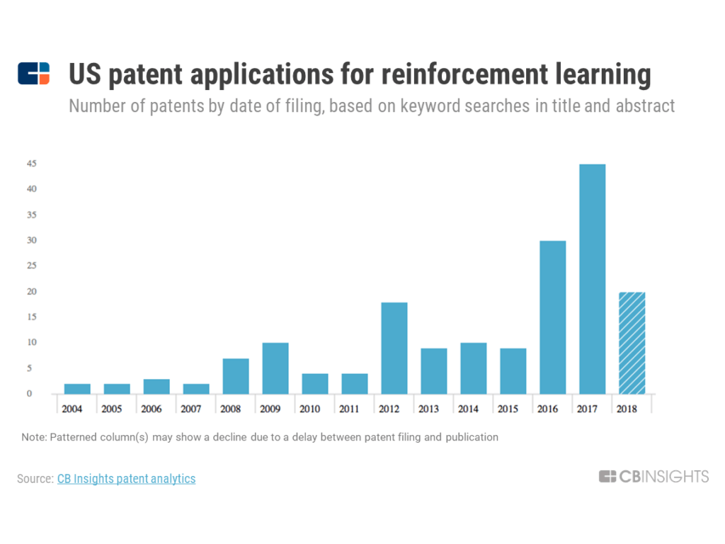 a chart showing how the number of patent applications related to reinforcement learning has surged since 2015