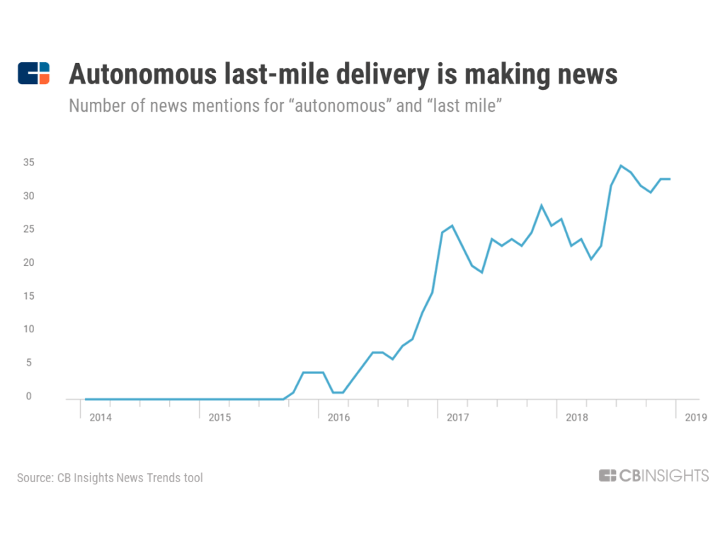 a chart showing how news mentions for autonomous last mile delivery have surged since 2016, reflecting heightened interest in the space