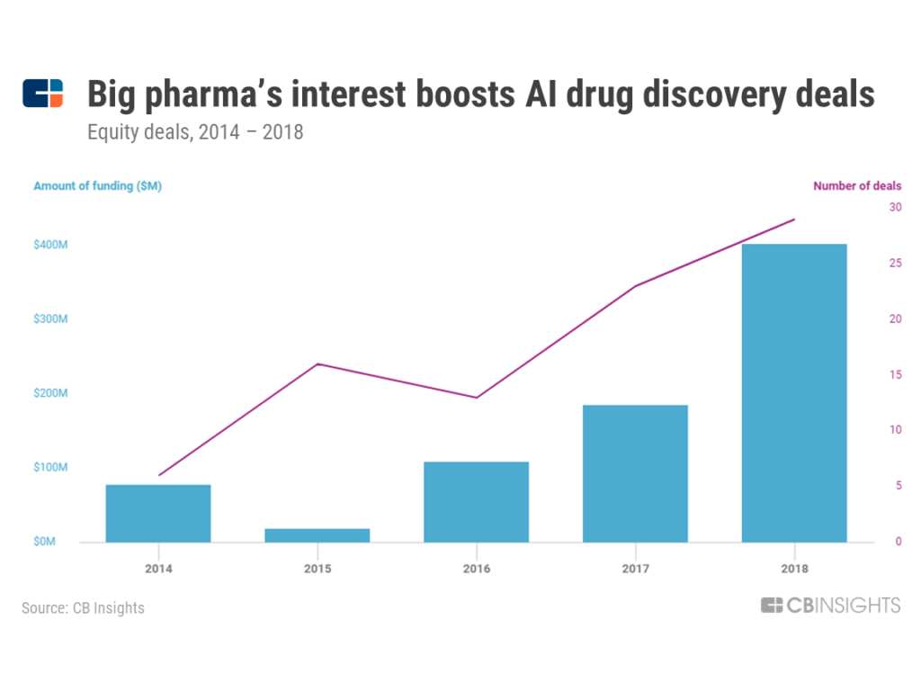 a chart showing how the number and size of equity deals by big pharma companies into AI drug discovery has surged in 2018