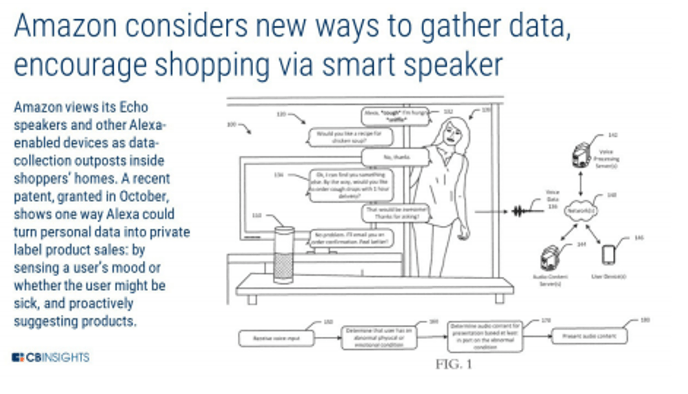 An infographic showing a graphic from an Amazon patent filing, demonstrating how smart speakers and other tech could be used to gather personal data and proactively suggest products to the user.