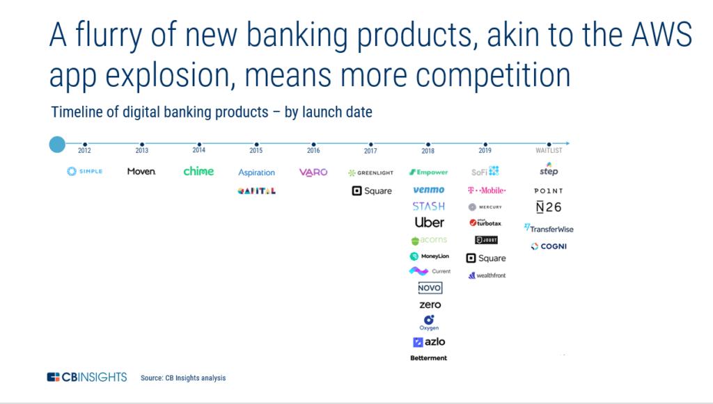 aws-banking