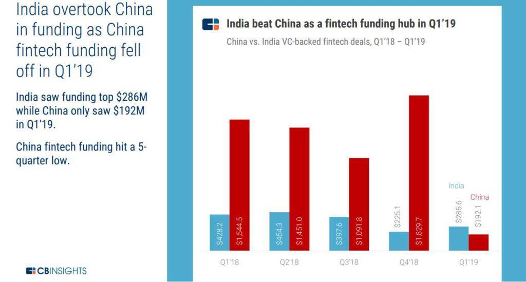 ChinaIndiafunding