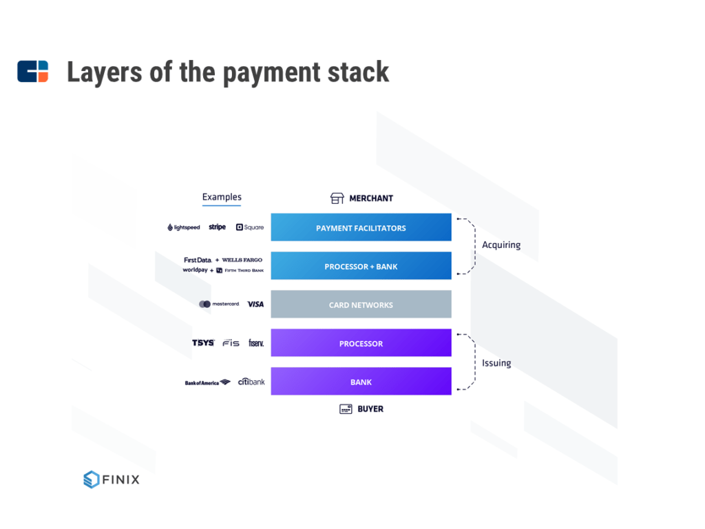 The payment stack for merchants includes Stripe, Lightspeed, and Square in the payment facilitator space.