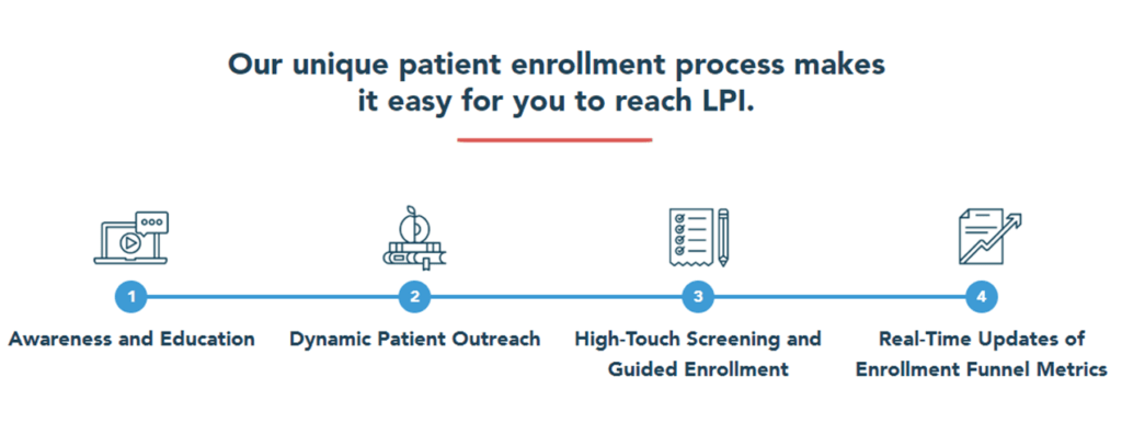SubjectWells patient enrollment process