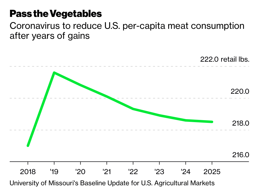 Plant Based Meat Industry Global Meat Market's Meatless Future l ...