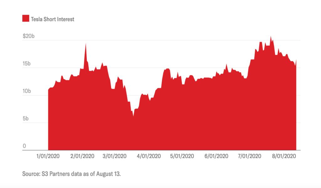 Tesla's Monthly 2020 Short Interest