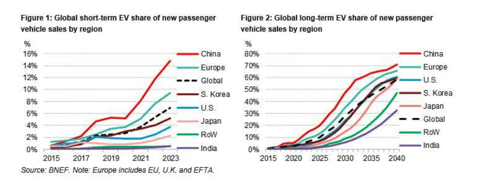 Global electric vehicles market share line chart
