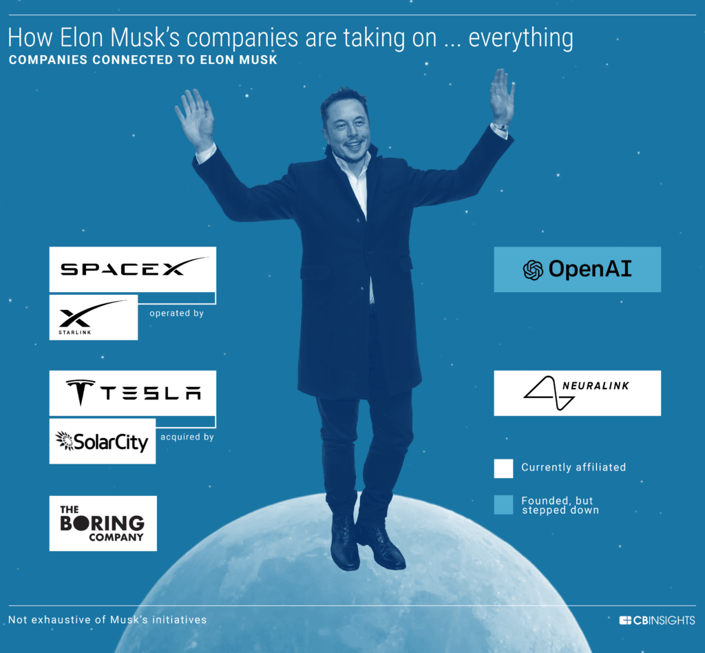 Elon Musk's companies are creating innovation in many industries