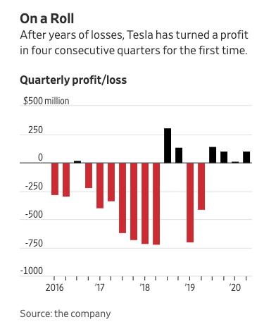 Teslas profit bar chart