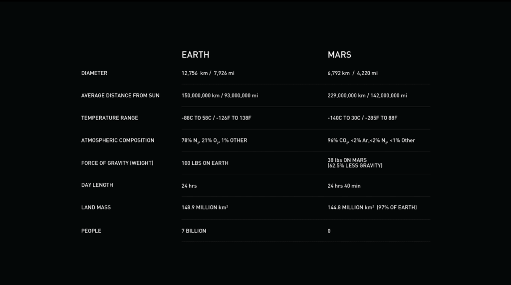 Differences between Earth and Mars chart