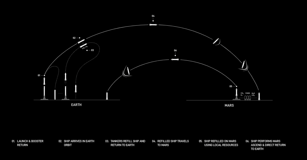 SpaceX fuel chart
