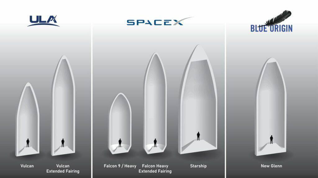 SpaceX, Blue Origin & ULA Starship Fairing Size Comparison