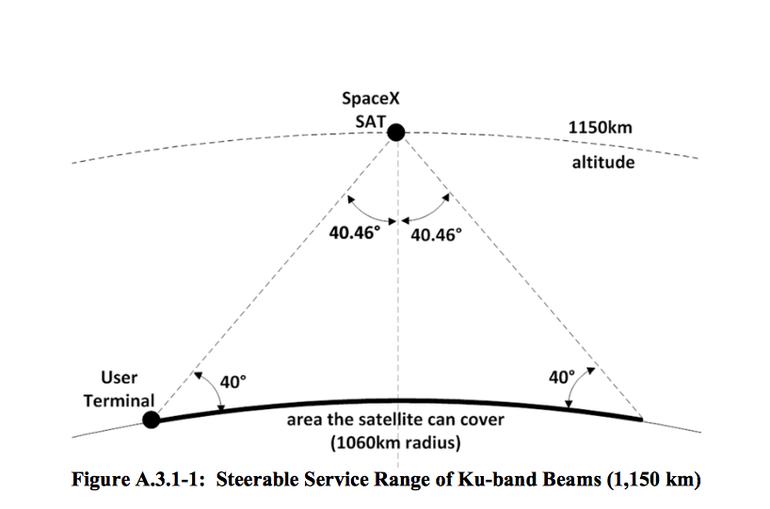 SpaceX global internet satellite orbit