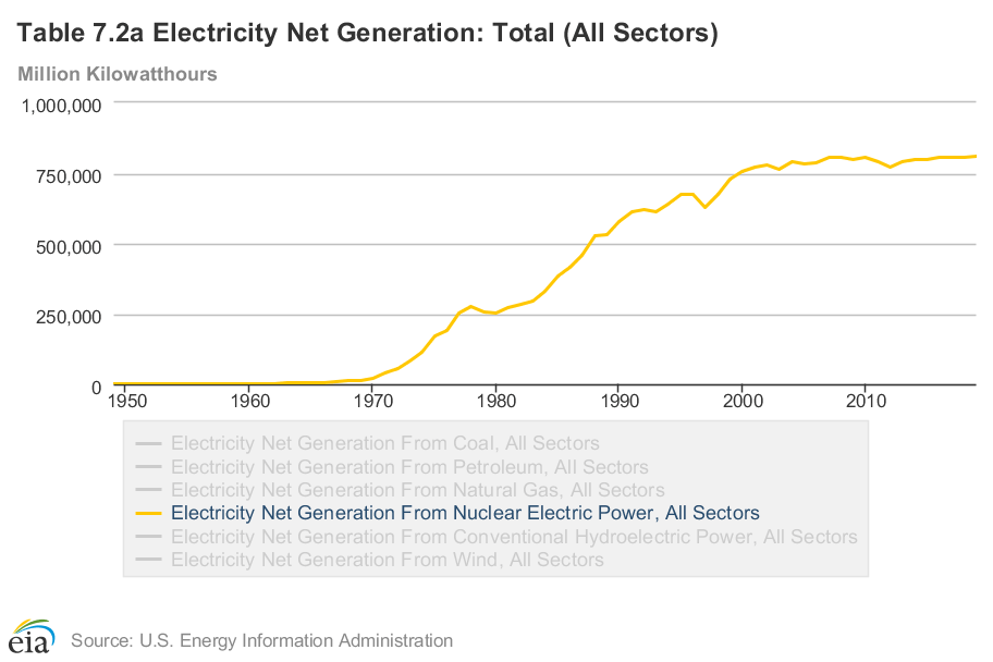 Electricity net generation from nuclear electric power in all sectors line chart