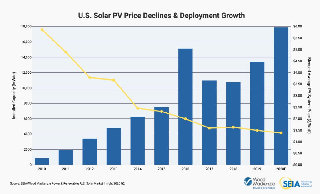US Solar PV Price Declines & Employment Growth bar chart