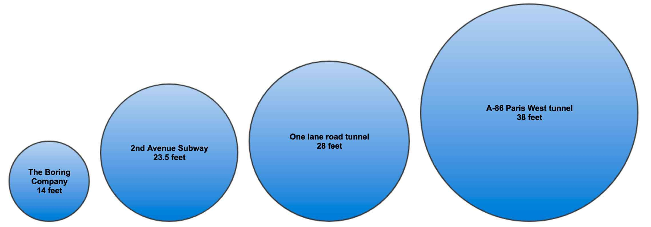 The Boring Company tunnel sizes