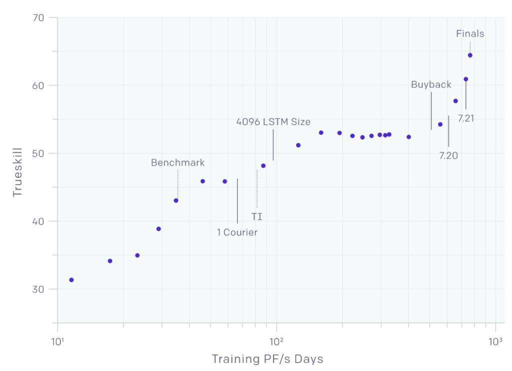 OpenAI's best bot's TrueSkill rating