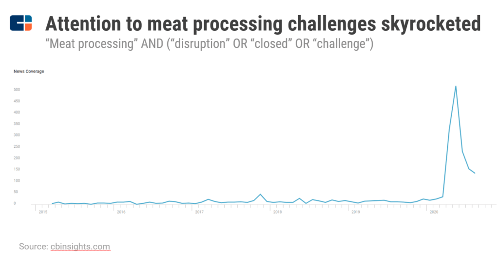 Meat processing challenges news mentions