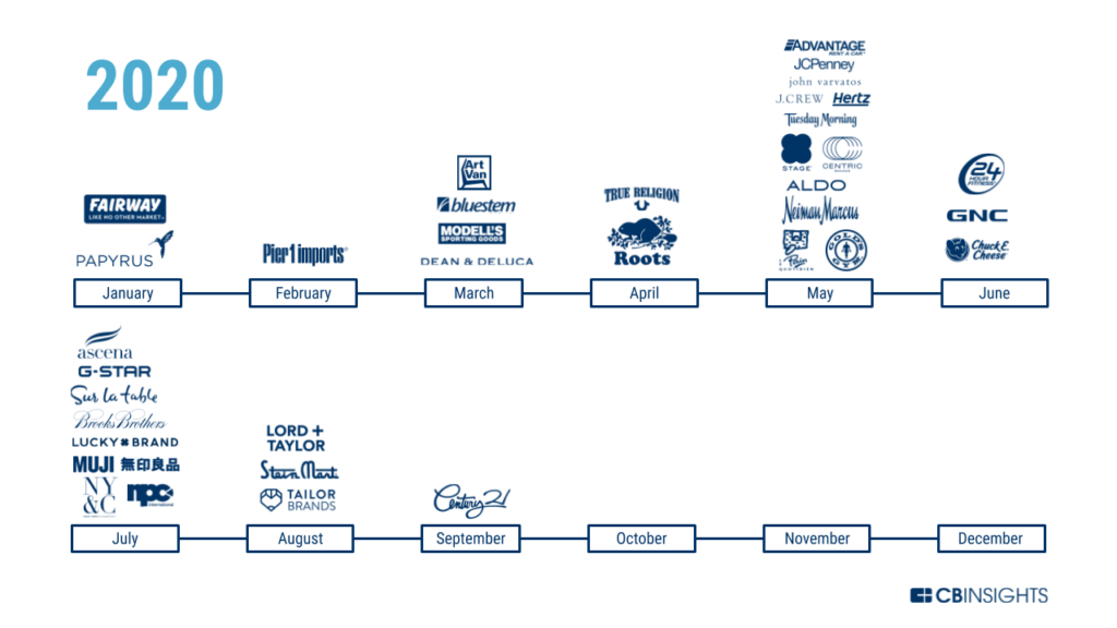 Timeline of bankruptcies among retailers in 2020