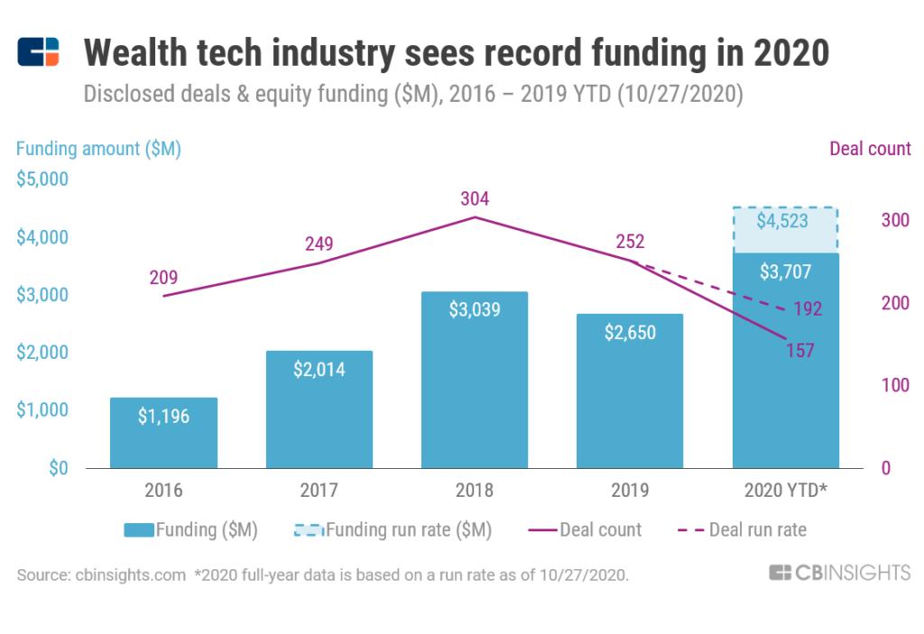 wealth tech funding 2020
