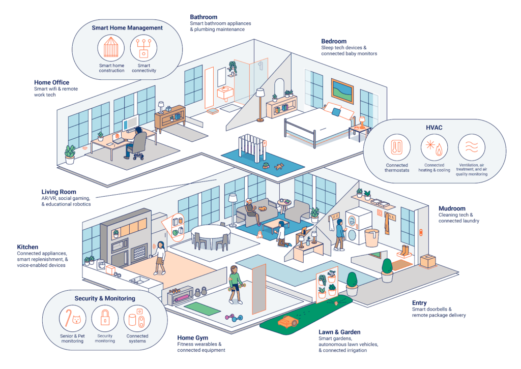 The future of the smart home infographic