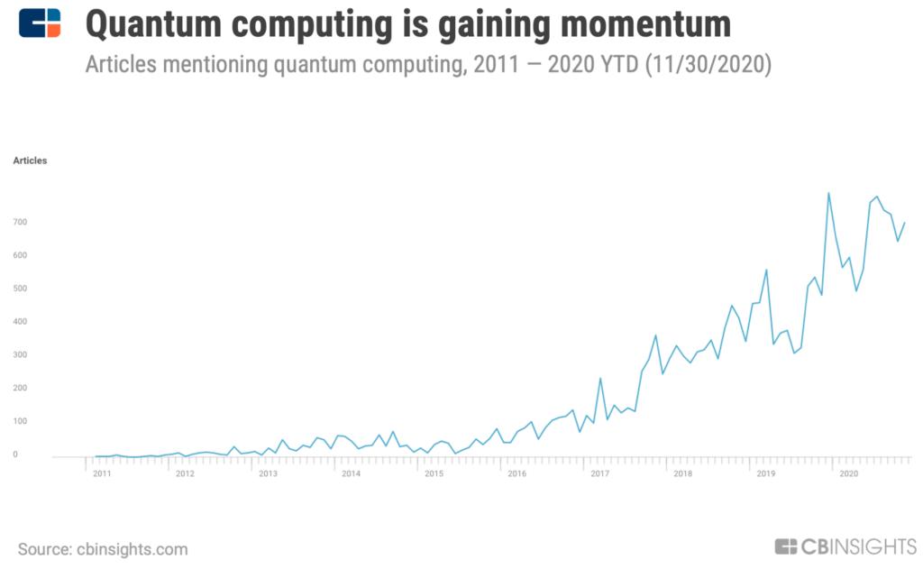 Quantum computing media mentions