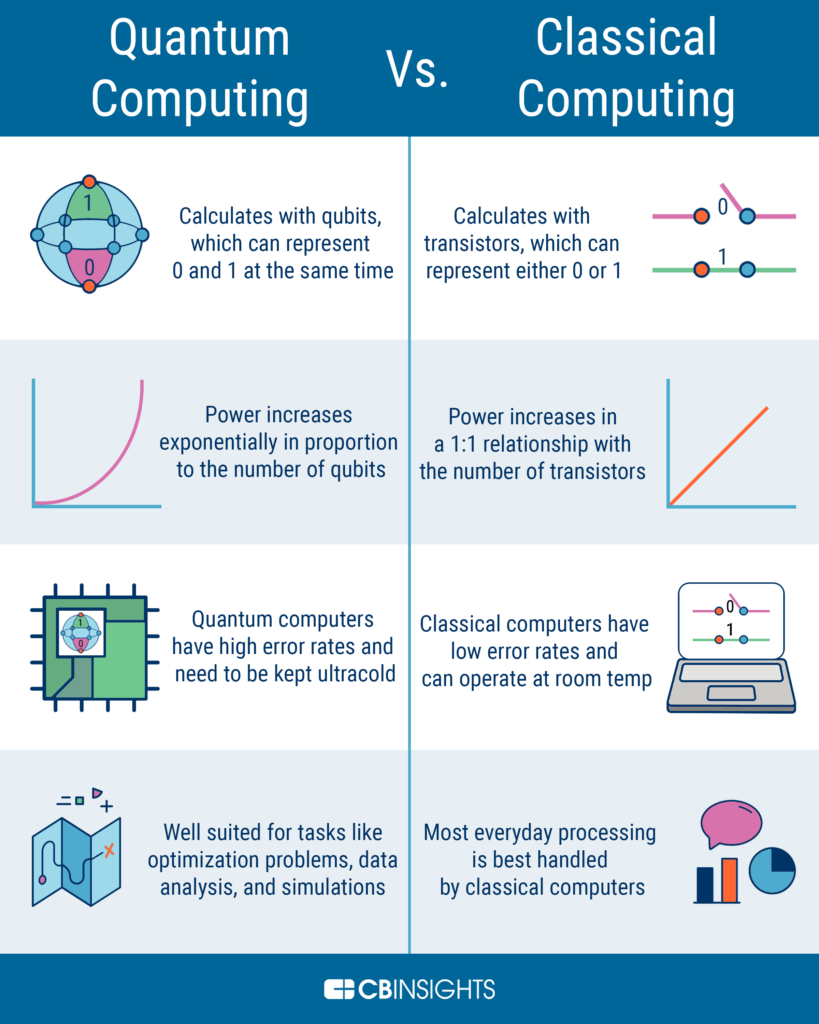 Quantum computing vs classical computing infographic