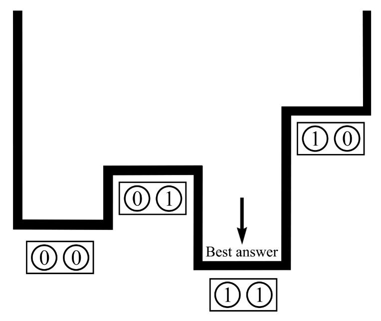 Quantum annealing diagram