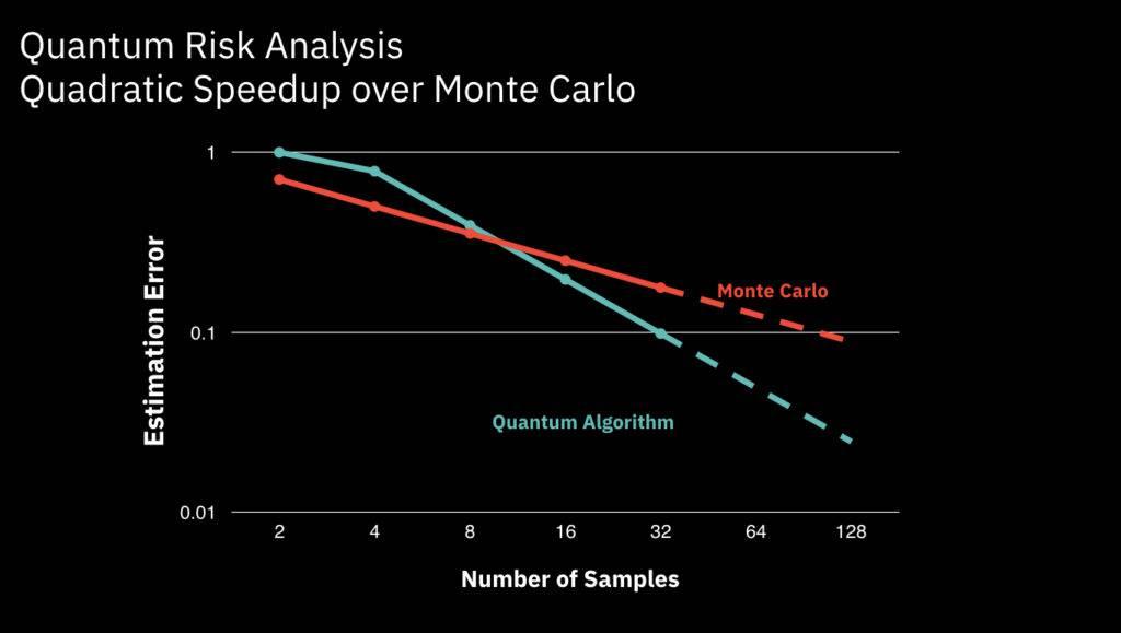 IBM Monte Carlo risk analysis with quantum computing
