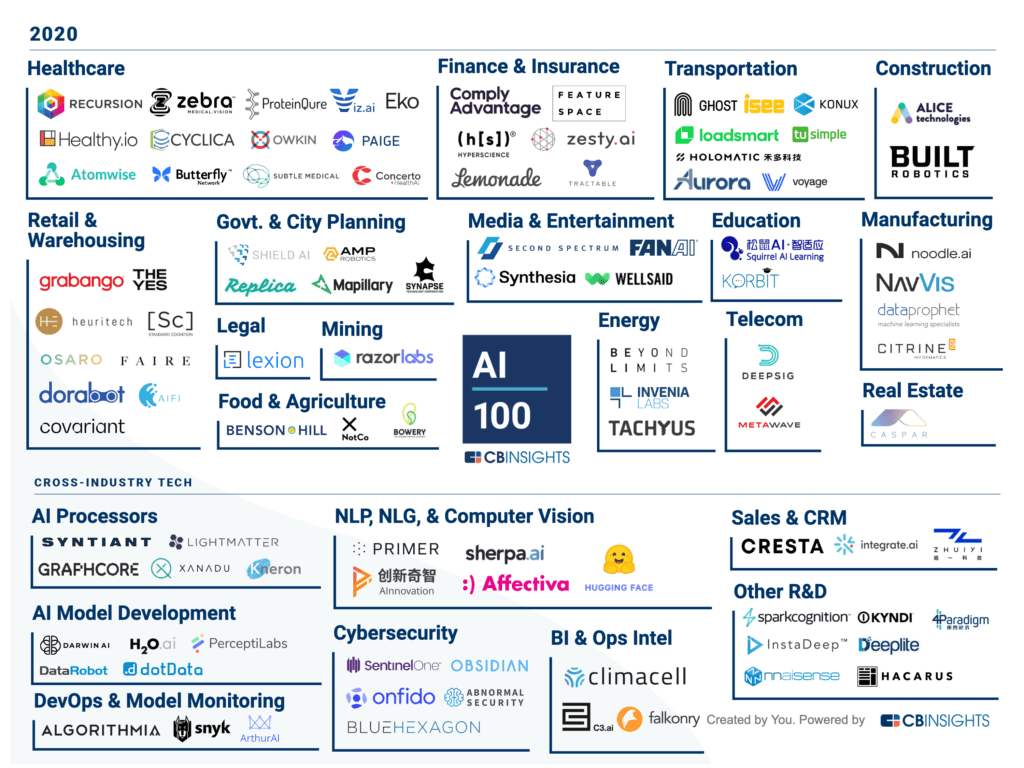 A market map of the AI 100 2020 winners by focus area.