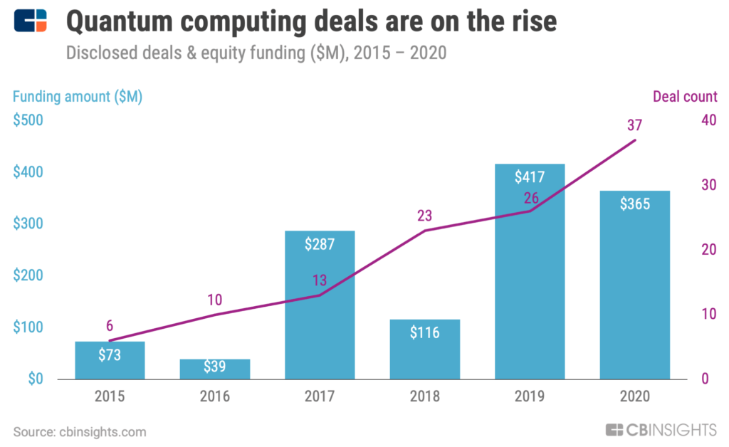 Quantum computing funding and deals chart