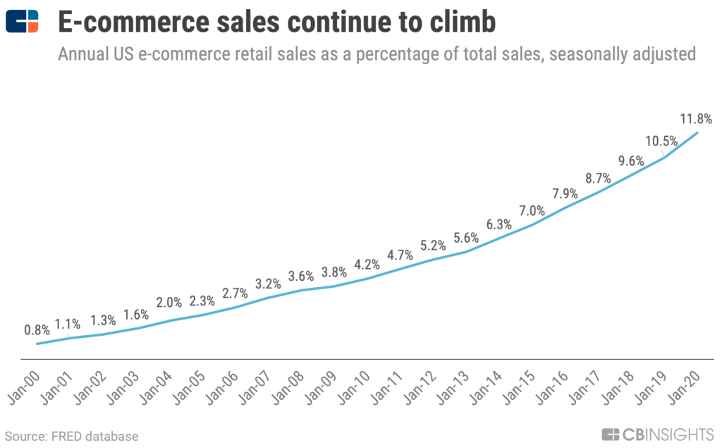 The proportion of e-commerce retail sales in the US rose from 0.8 percent in January 2000 to 11.8 percent in January 2020.