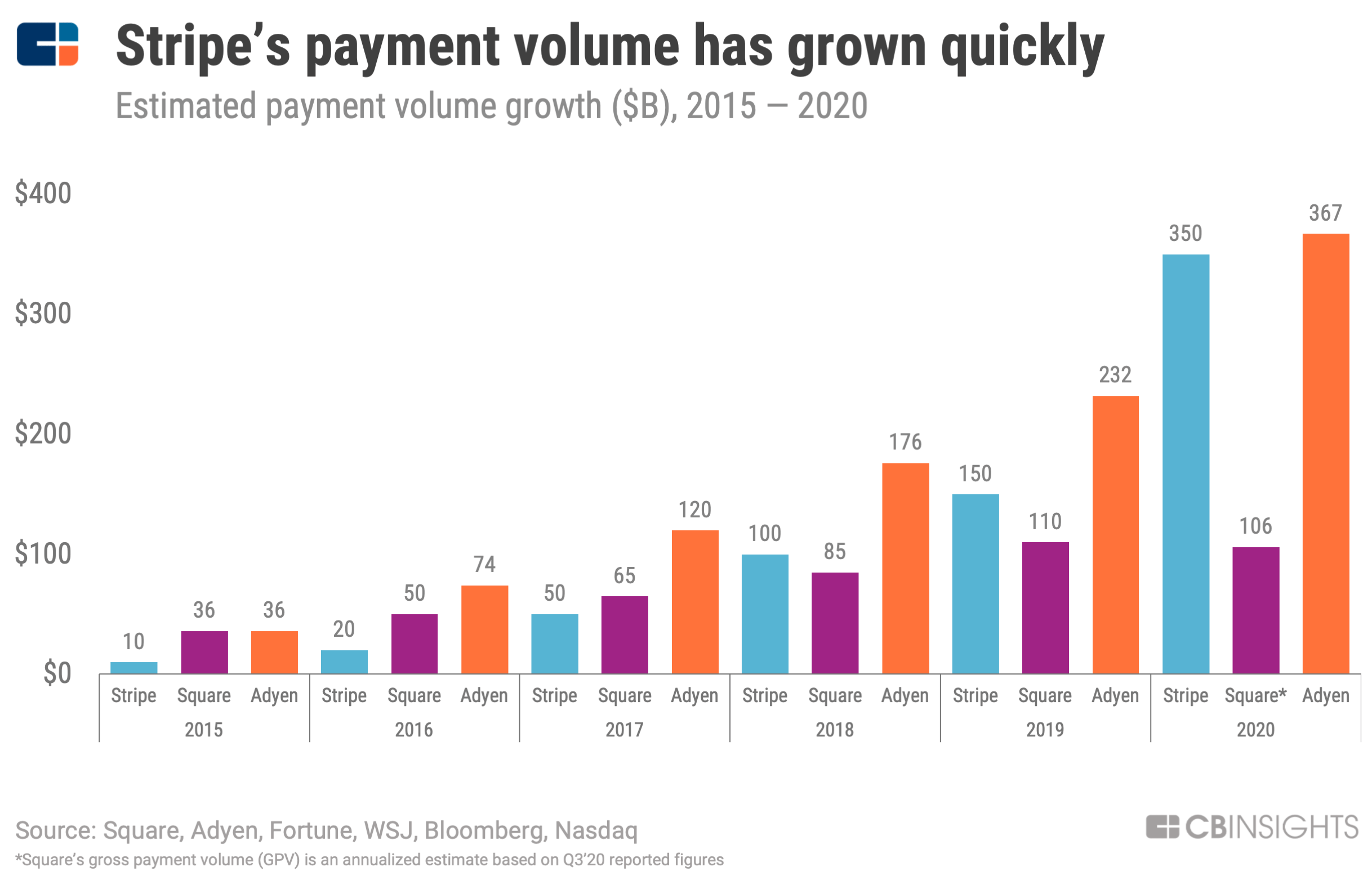 Stripe Teardown: How The $36B Payments Company Is Supercharging Online  Retail | CB Insights