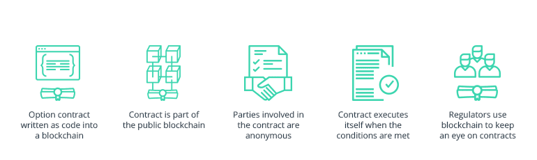 The 5 steps of an option contract written and executed as a smart contract on a blockchain.