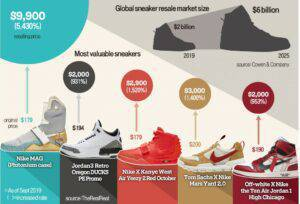 Most valuable sneakers infographic