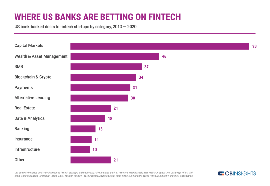 Capital markets and wealth management lead in US bank-backed deals to fintech startups