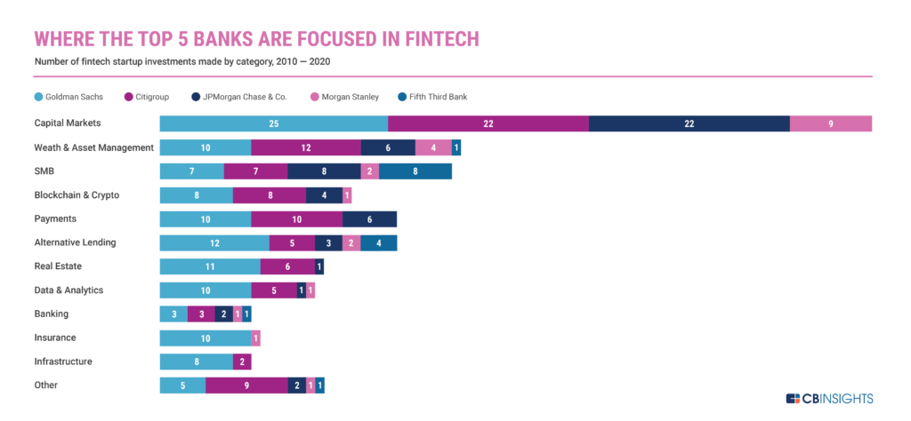 Top US banks have focused their fintech investments on capital markets, wealth management, and small and medium businesses.