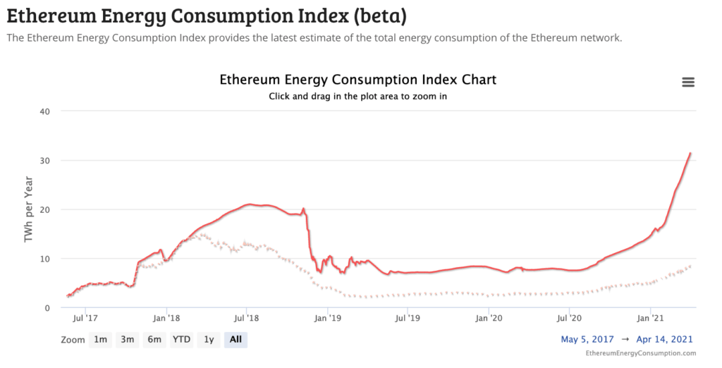 A chart showing Ethereum's energy consumption could increase to over 30 terawatt hours per year by April 2021.