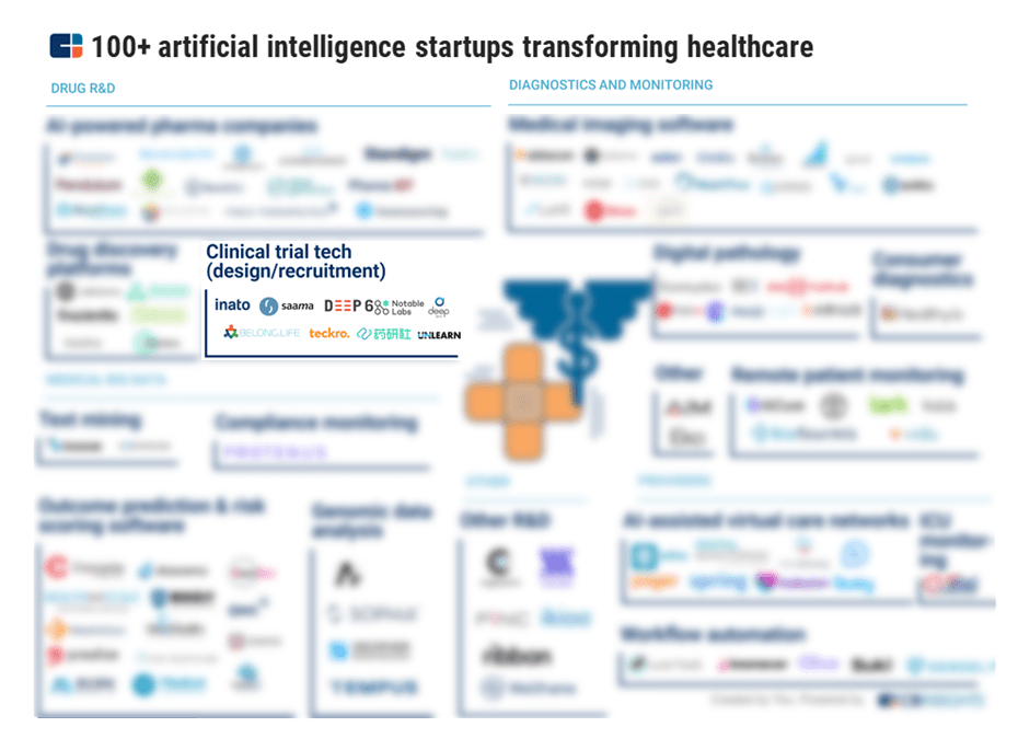 Market map of 100+ artificial intelligence startups transforming healthcare, with a focus on clinical trial tech