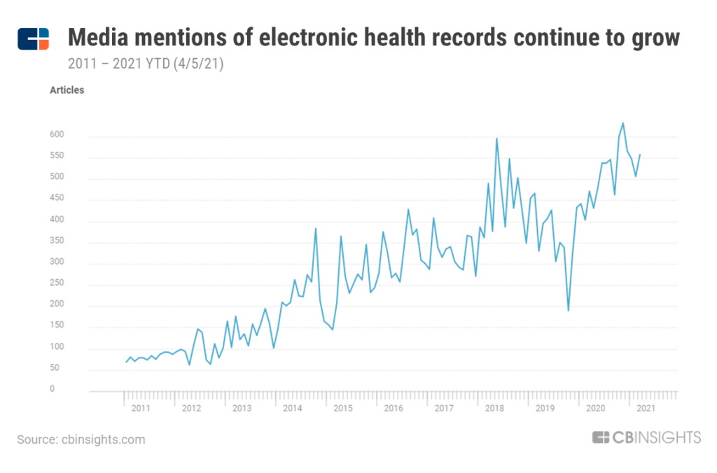 Media mentions of electronic health records continue to grow since 2011