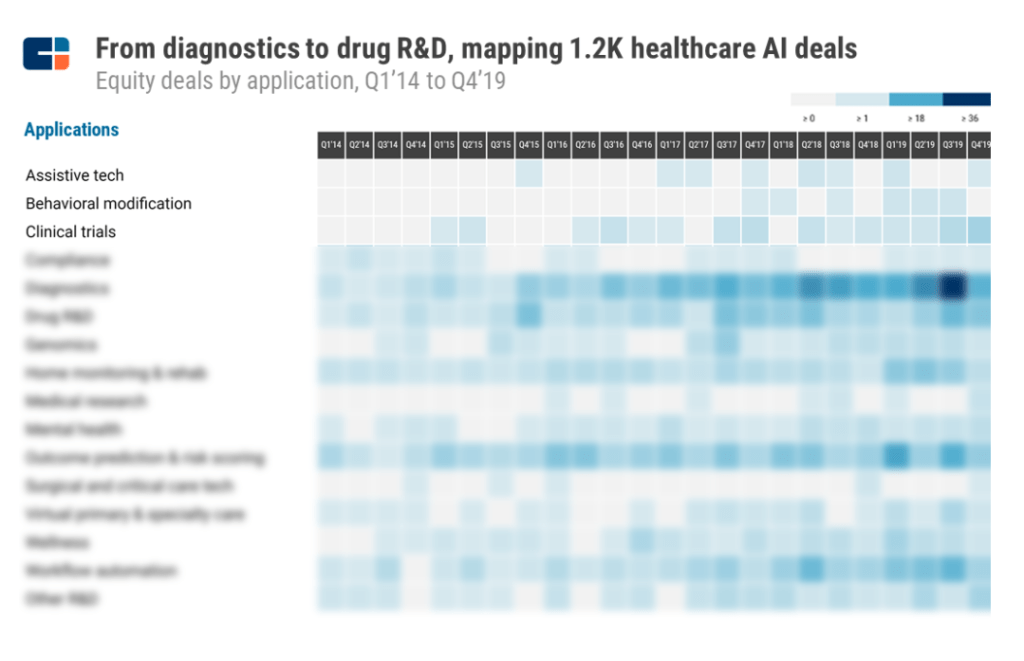 Heatmap of AI deals from Q1 2014 to Q4 2019, with a focus on clinical trials