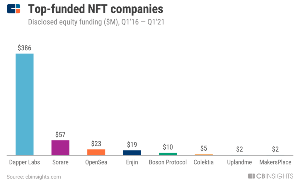 The top-funded NFT company between Q1'16 to Q1'21 was Dapper Labs, which raised $386 million in disclosed equity funding.