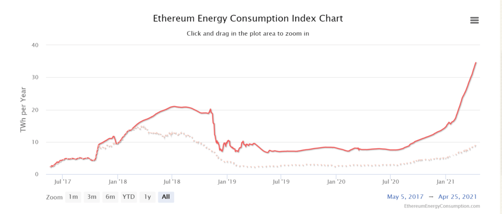 The annualized energy consumption of Ethereum has grown from around 2 terawatt-hours per year in May 2017 to over 37 terawatt-hours per year in April 2021.