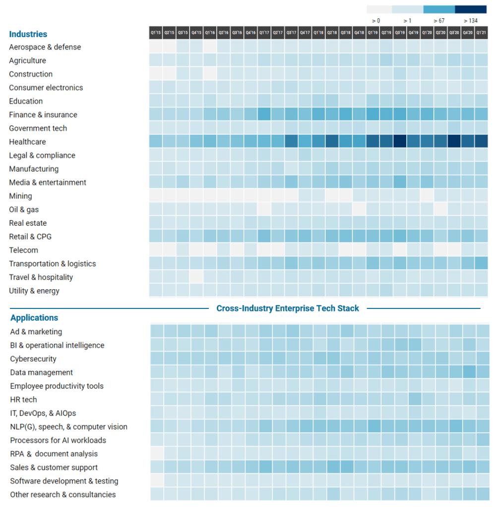 The Artificial Intelligence Deals Tracker: ~12K Deals Across 19 Industries In One Heatmap