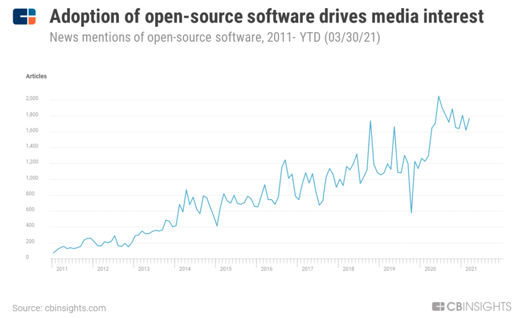 From Netflix Streaming To Contact Tracing, The Open-Source Revolution Is Disrupting These 6 Industries