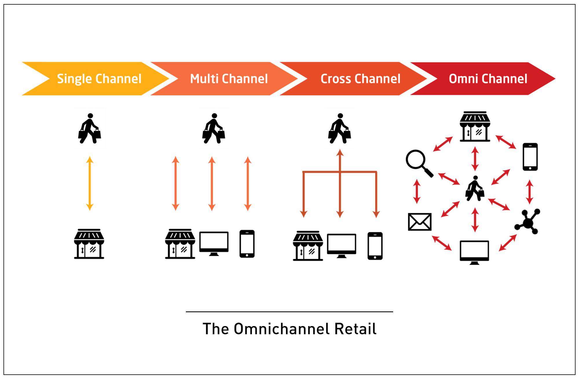 Four right arrows with people, stores, and computer icons visualizing the concept of the omnichannel retail