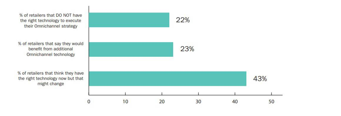 A horizontal bar chart displaying findings of a study related to the omnichannel retail
